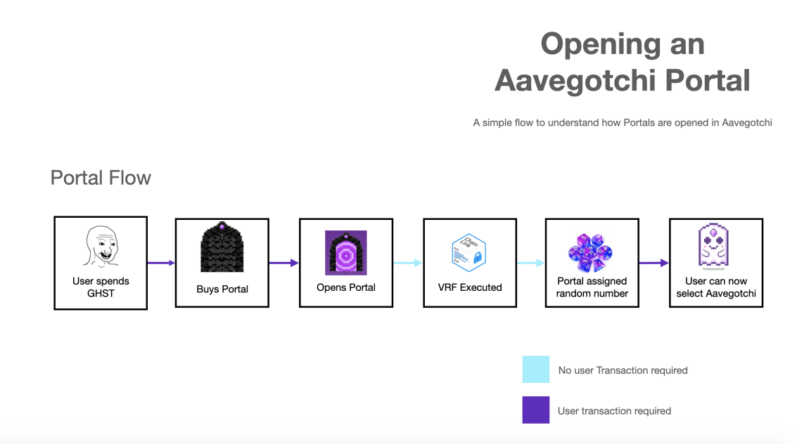 Process of opening an Aavegotchi Portal